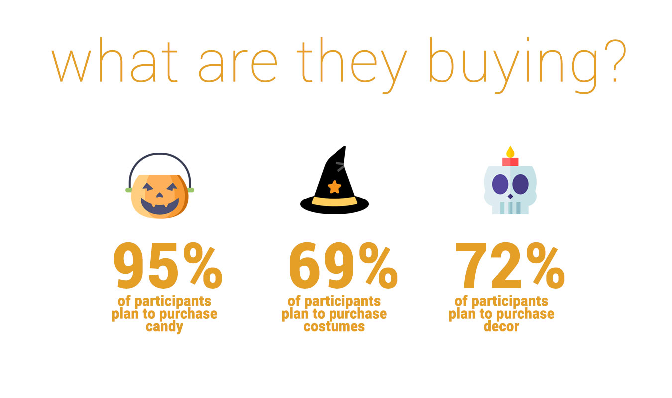 what-are-people-buying-halloween