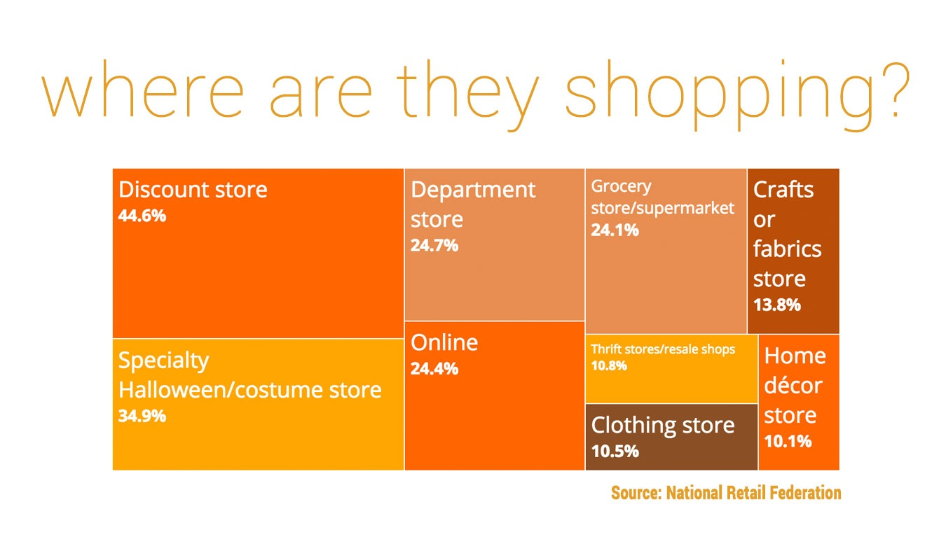 where-halloween-shopping-happens