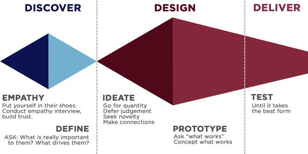 design-thinking-diagram